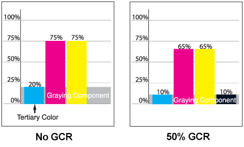 ucr gcr Ucr and gcr are the two standard black generation stratigies used for cmyk printing ucr stands for under color removal ucr separations use the k ink only for neutral or near-neutral colors this is what most newspapers use, as the k channel is cranked up to create clean, dark black type.